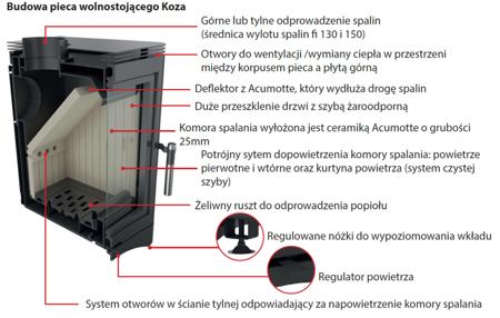 DOSTAWA GRATIS! 30055020 Piec wolnostojący koza 7kW K5 STAL z wylotem spalin fi 150 - spełnia anty-smogowy EkoProjekt